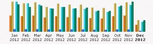 Jahresstatistik Seitenaufrufe 2012