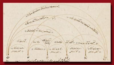 Von Homer bis Aristoteles: Griechische Handschriften in norddeutschen Sammlungen