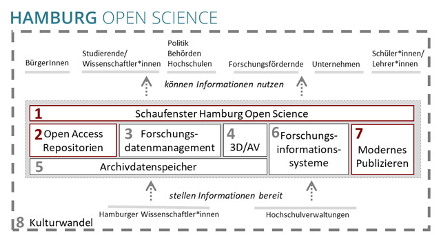 Hamburg Open Science