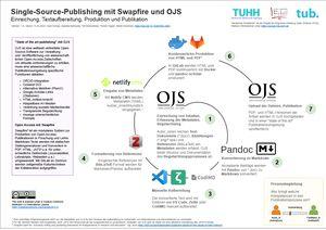 Die Grafik zeigt fünf Stationen für open-science-gemäße Textaufbereitung, Produktion und Publikation