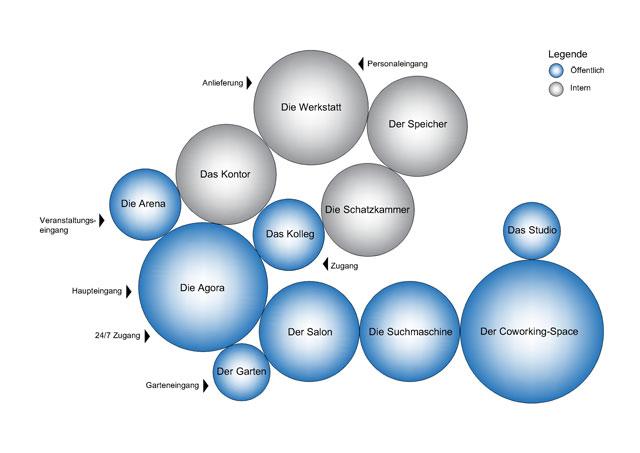 Funktionsschema Raumkonzept